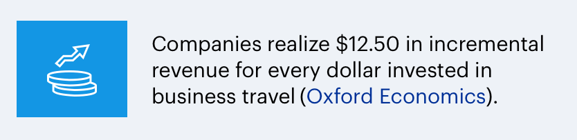 companies achieve$12.50 return for every dollar invested in business travel