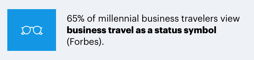65% of millennial business travelers view it as a status symbol