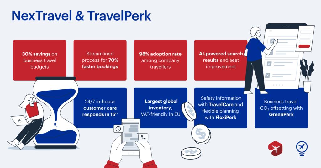 TravelPerk acquires NexTravel