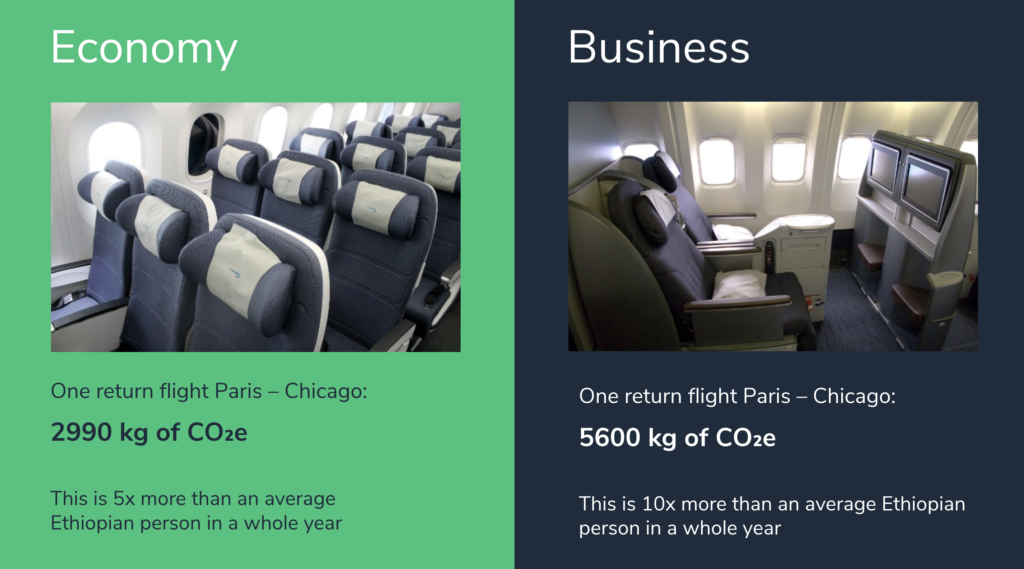 A presentation slide comparing the carbon emissions of economy and business class return flights from Paris to Chicago. In economy class passengers will generate less carbon at 2990 kgs, although this is 5 x the annual amount created by someone living in Ethiopia annually. In business class, this figure increases to 5600 kgs of carbon dioxide, 10 x the annual consumption of someone living in Ethiopia.