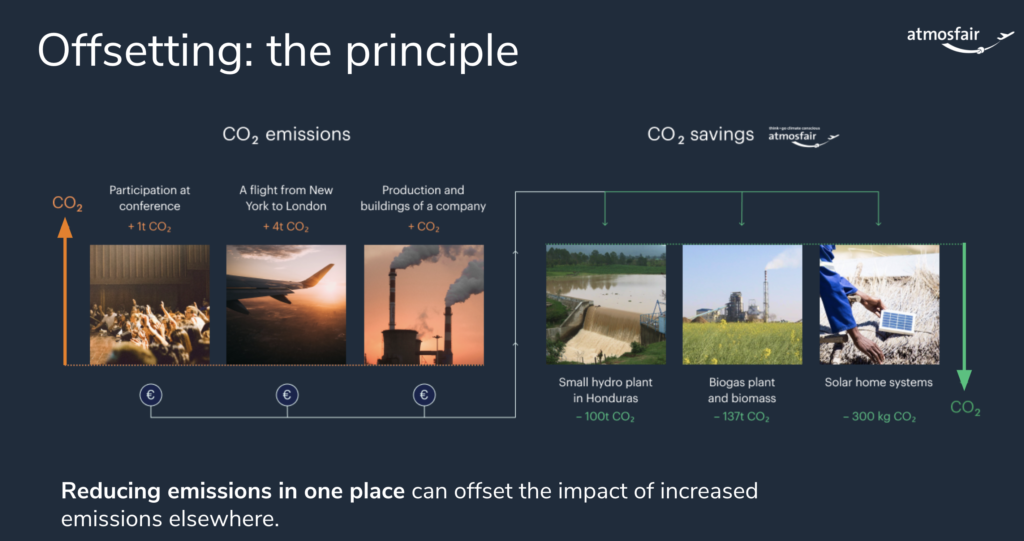 A presentation slide demonstrating examples of CO2 emissions and where CO2 savings can be made. For example participation at a conference generates 1 tonne of carbon dioxide and a flight from New York to London creates 4 tonnes. On the other hand, savings can be made by supporting projects in other parts of the world. For example, a small hydro plant in Honduras saves 100 tonnes, a biogas plant saves 137 tonnes and solar panel projects for homes save 300 kg of carbon dioxide.
