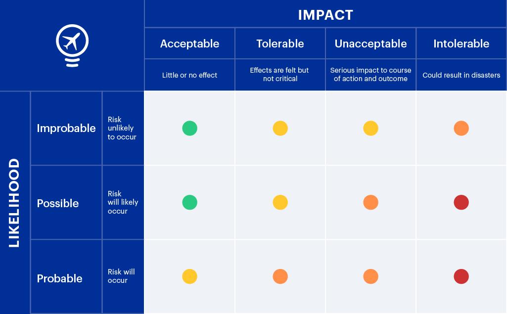 business travel management risk assessment table