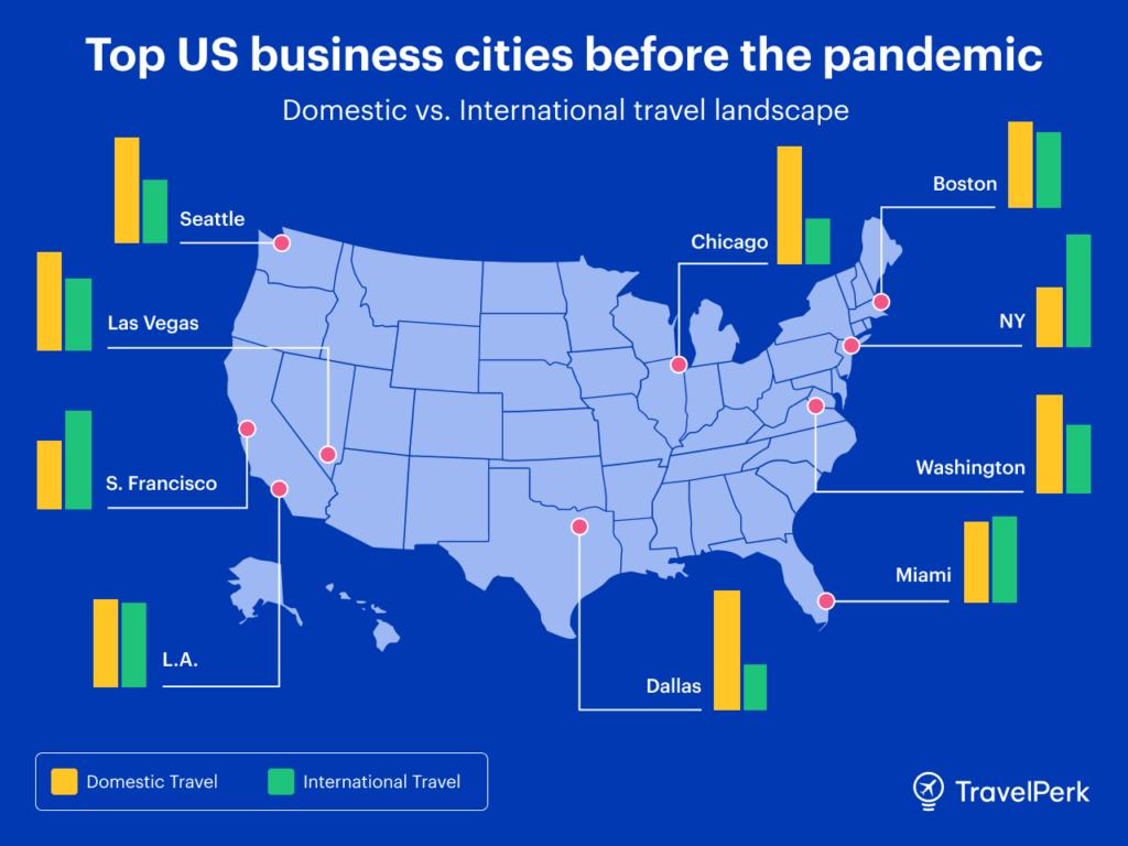 Top business travel destinations pre-pandemic USA