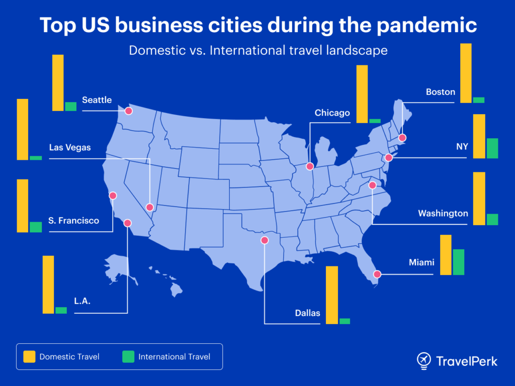 Top business travel destinations during the pandemic USA