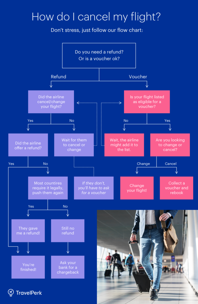 flowchart on how how to cancel a flight.
