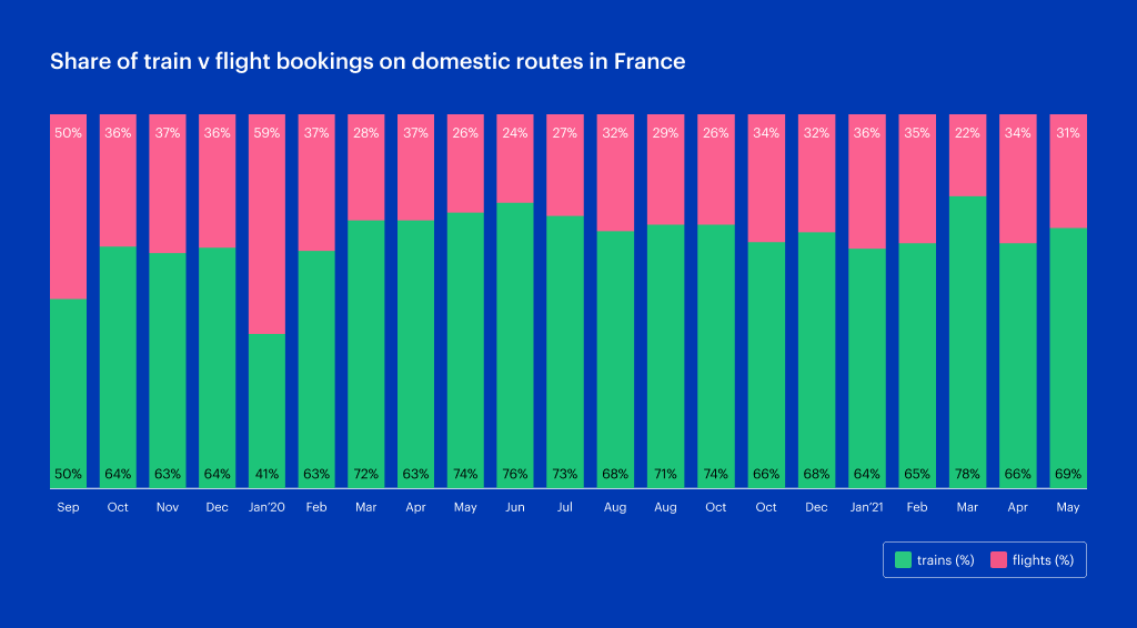 Share of flights v planes on domestic routes in France