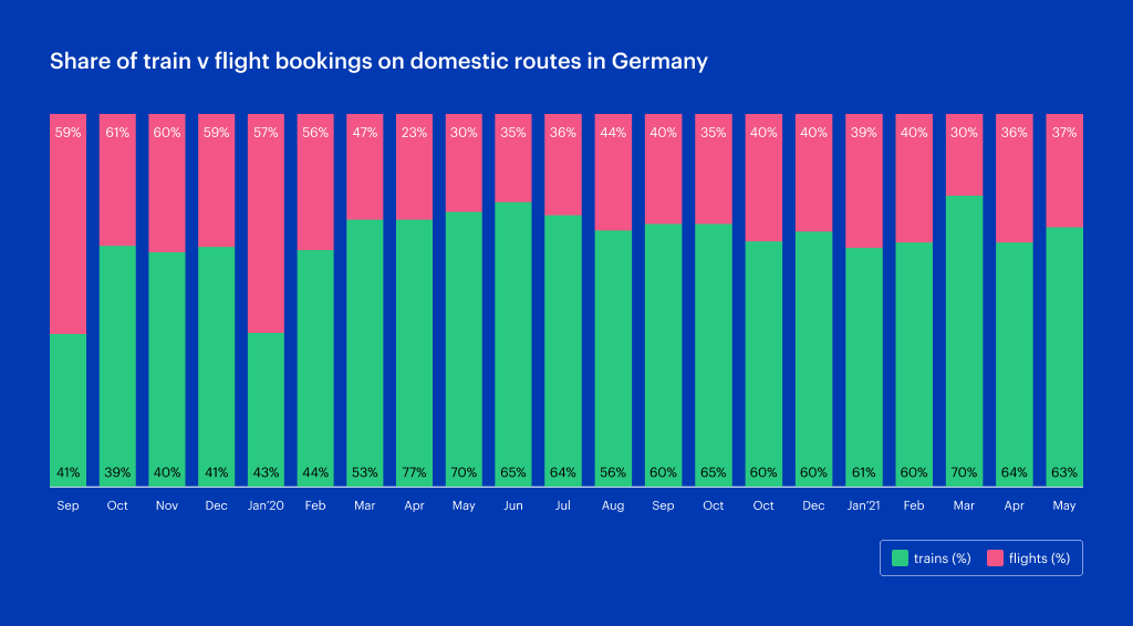 Germany share of trains v flights on domestic routes