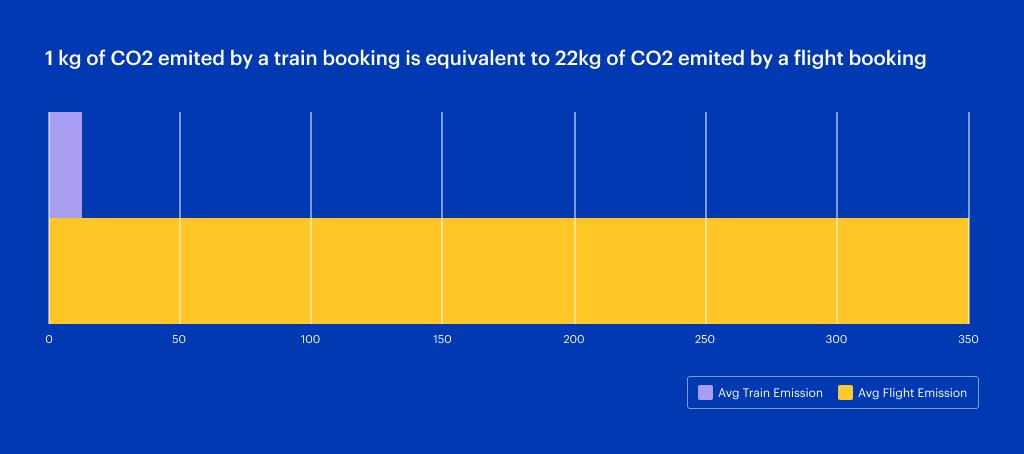 C02 emissions plane v train per kilo